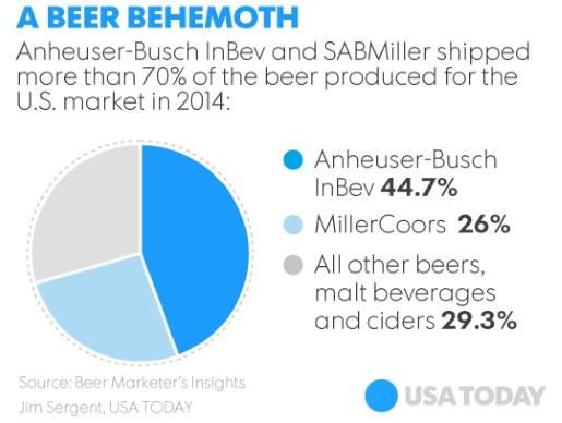 ab-inbev-sabmiller-merger