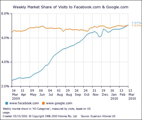 facebook-passes-google.png