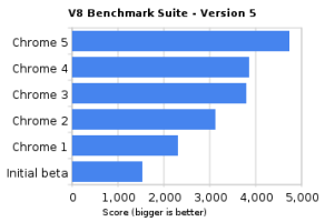 google-chrome-benchmarks.png