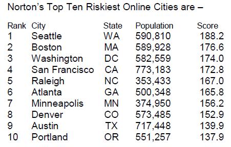 norton_riskiest_cities.png