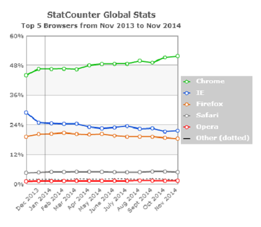 web-browser-popularity-chart